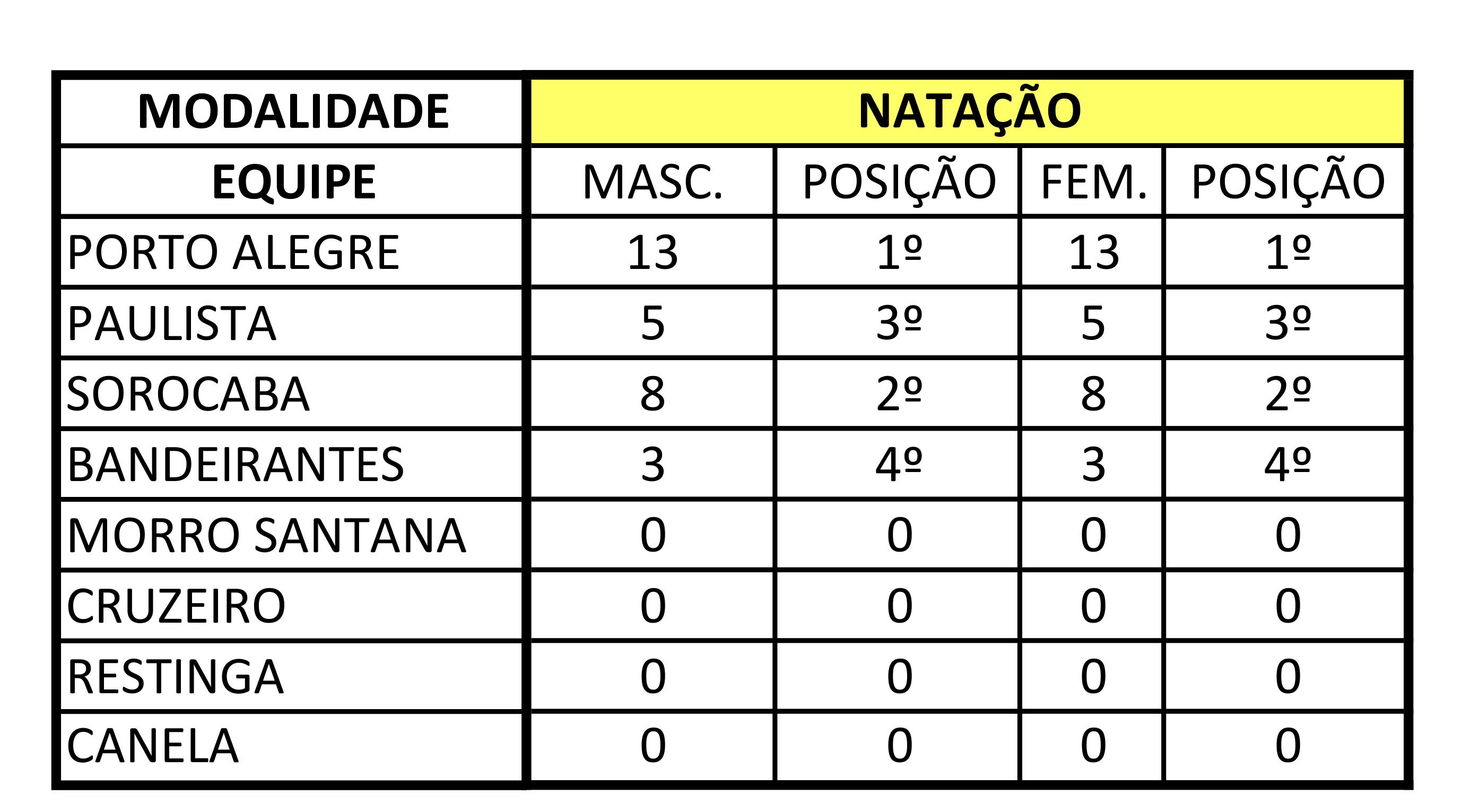 TABELA DE CLASSIFICAÇÃO GERAL-JABS 2019